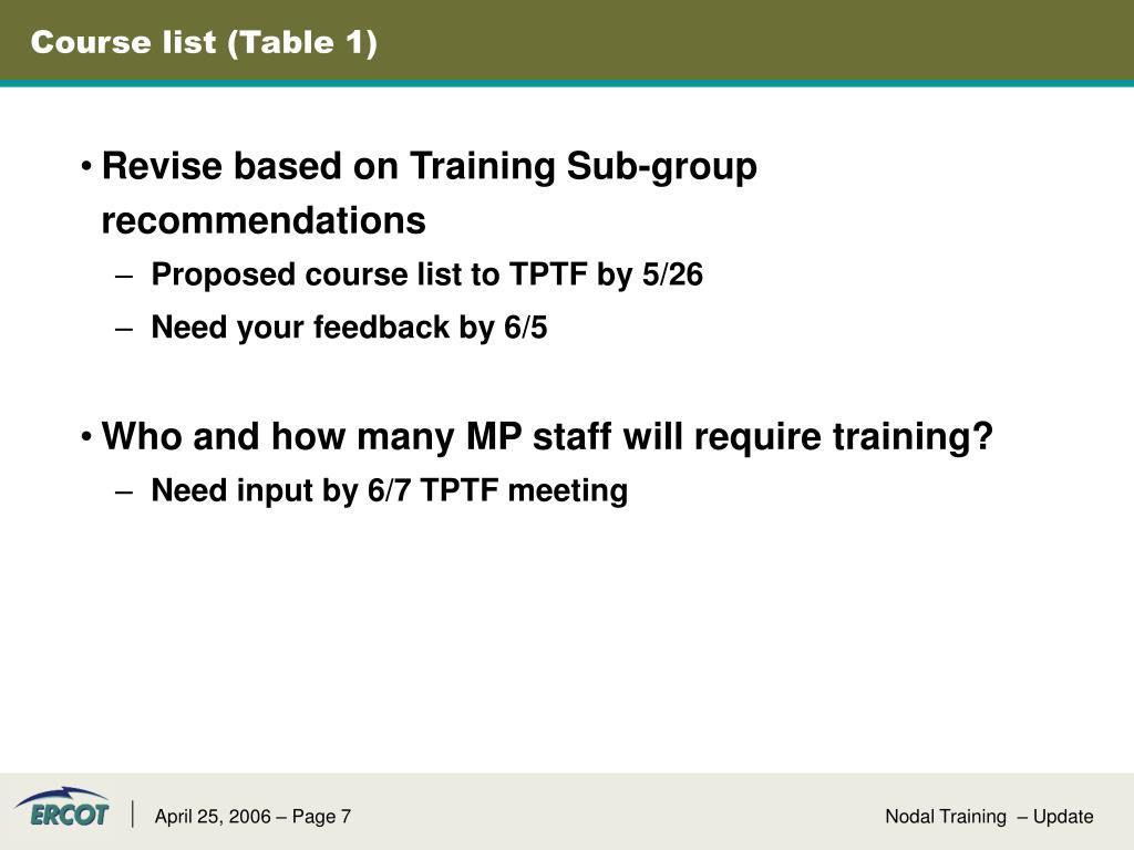 Course list (Table 1)