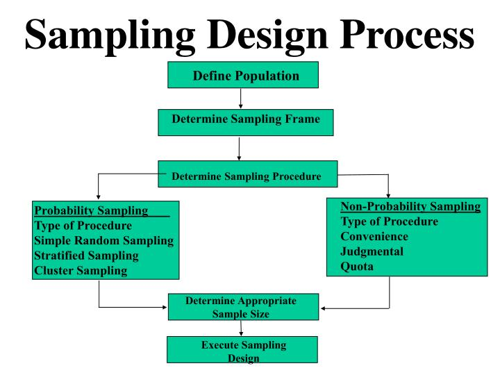 sampling procedure 9/1/13 table of contents chapter one - testing equipment laboratory general sampling sample reduction sieve analysis decantation deleterious and chert.