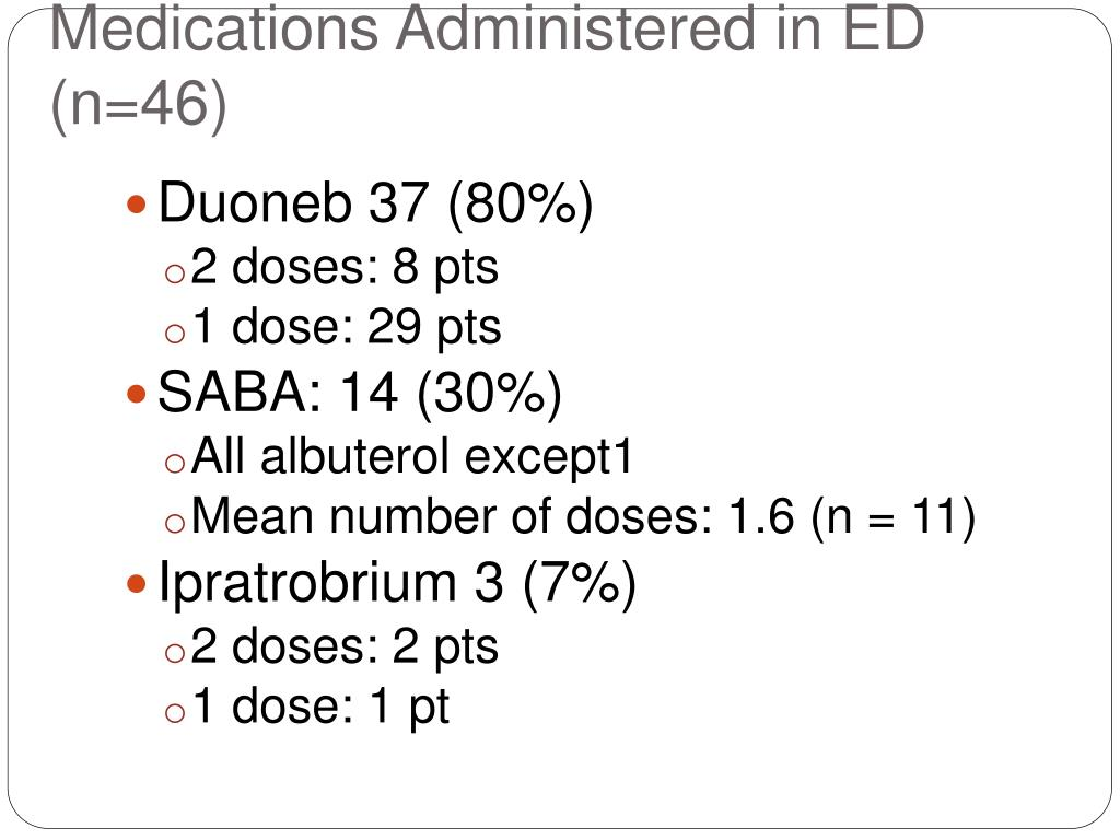 Medications Administered in