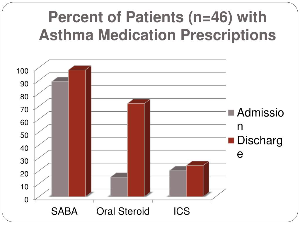 Percent of Patients (n=46) with Asthma Medication Prescriptions