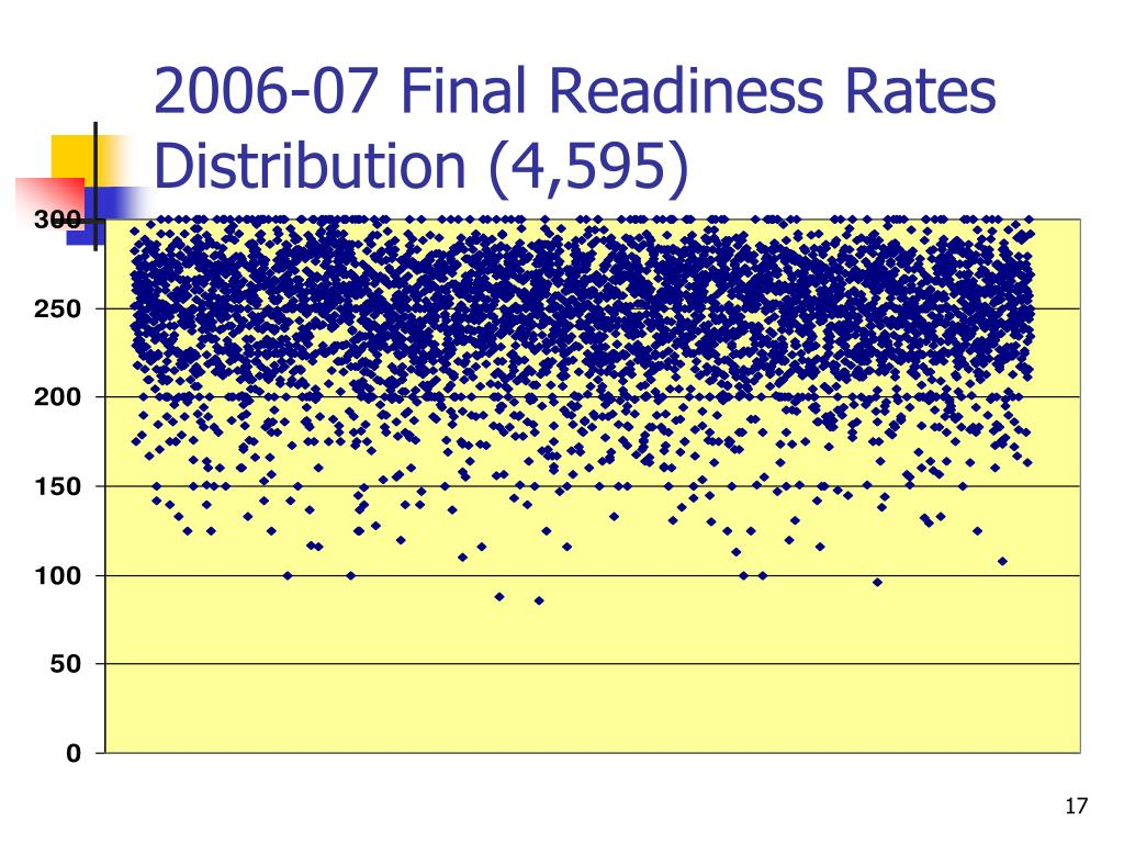 2006-07 Final Readiness Rates Distribution (4,595)