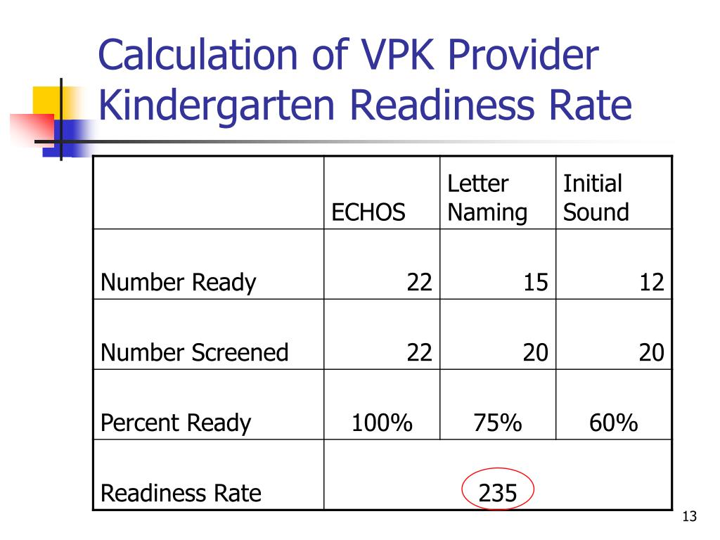 Calculation of VPK Provider Kindergarten Readiness Rate