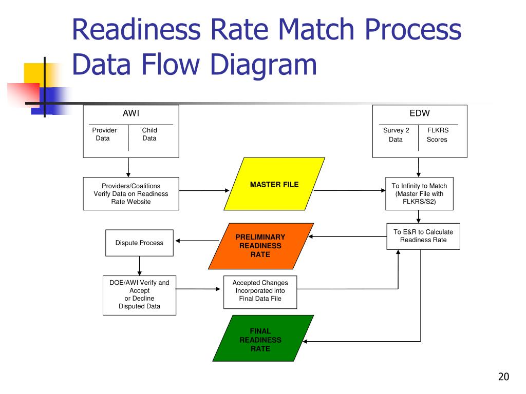 Readiness Rate Match Process Data Flow Diagram
