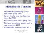 mathematics timeline