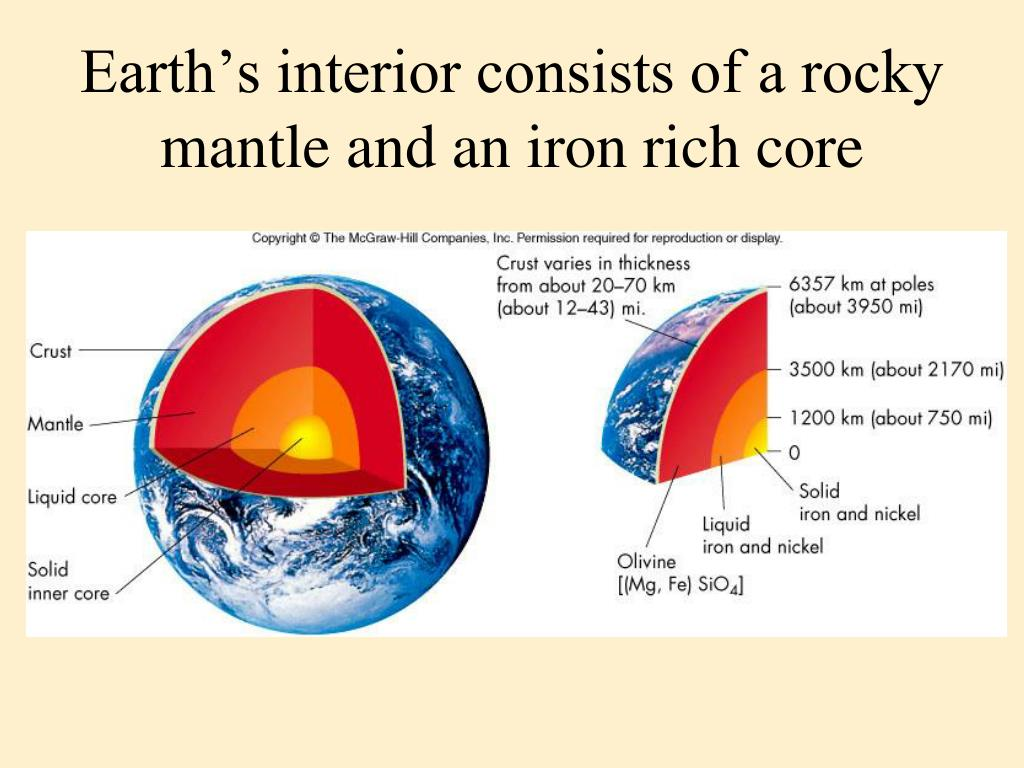 Earth's interior consists of a rocky mantle and an iron rich core