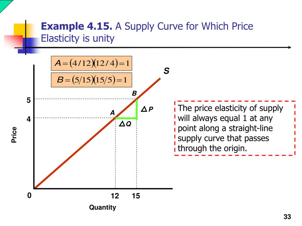 Ppt Chapter 4 Elasticity Powerpoint Presentation Free Download