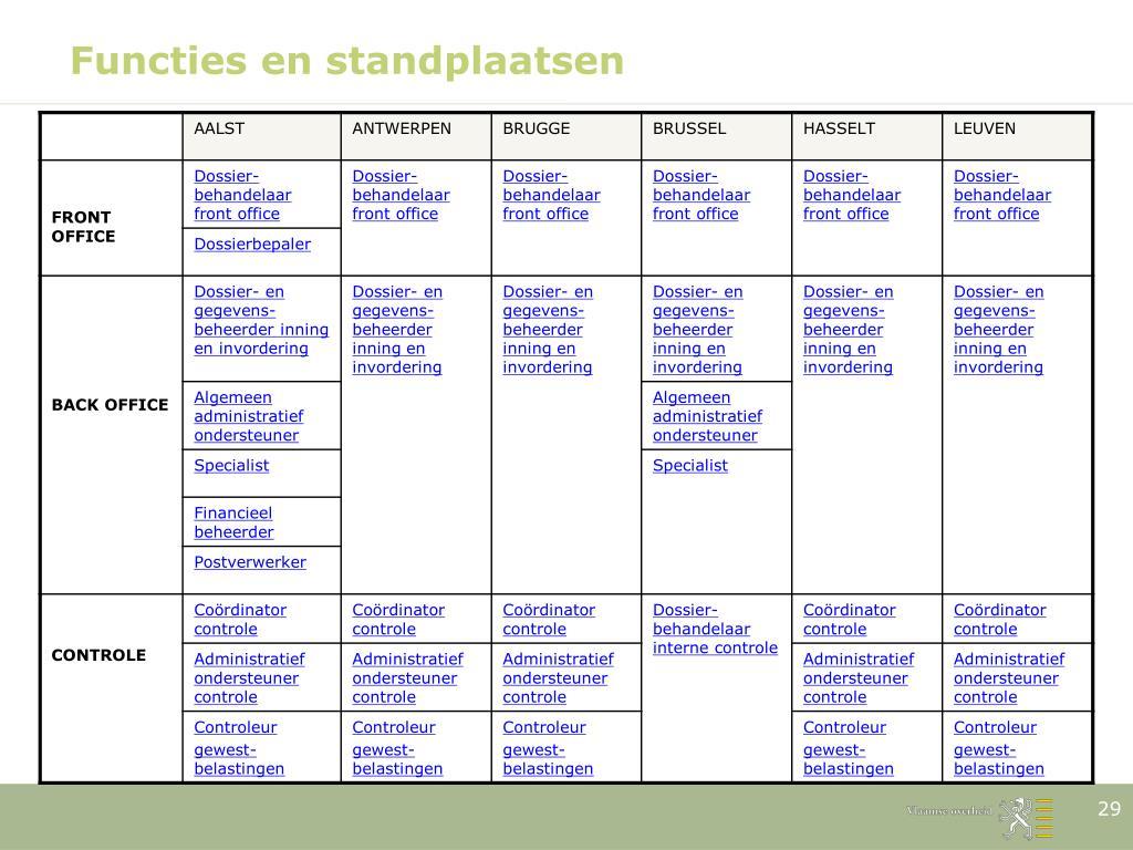 Functies en standplaatsen