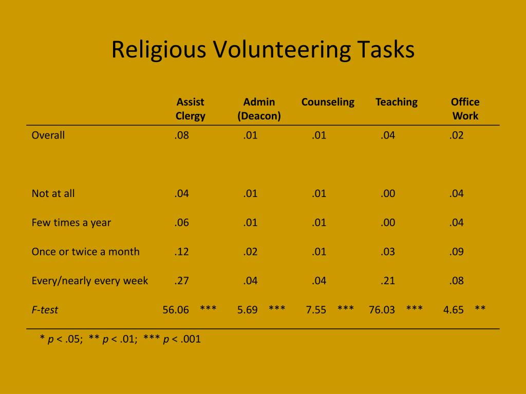 Religious Volunteering Tasks