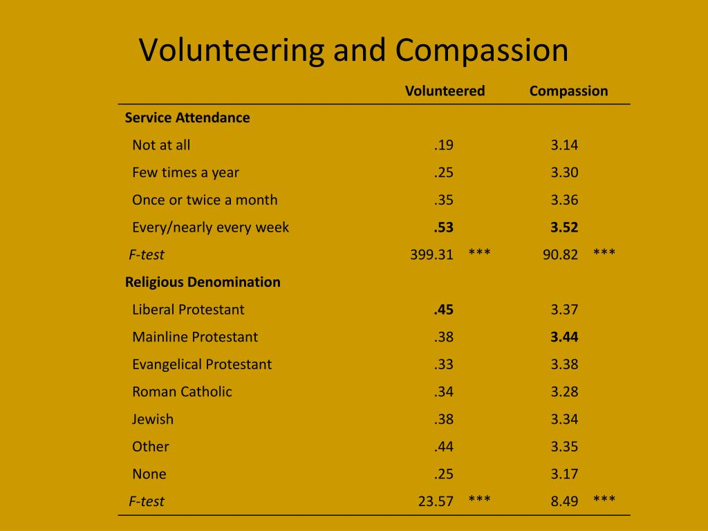Volunteering and Compassion