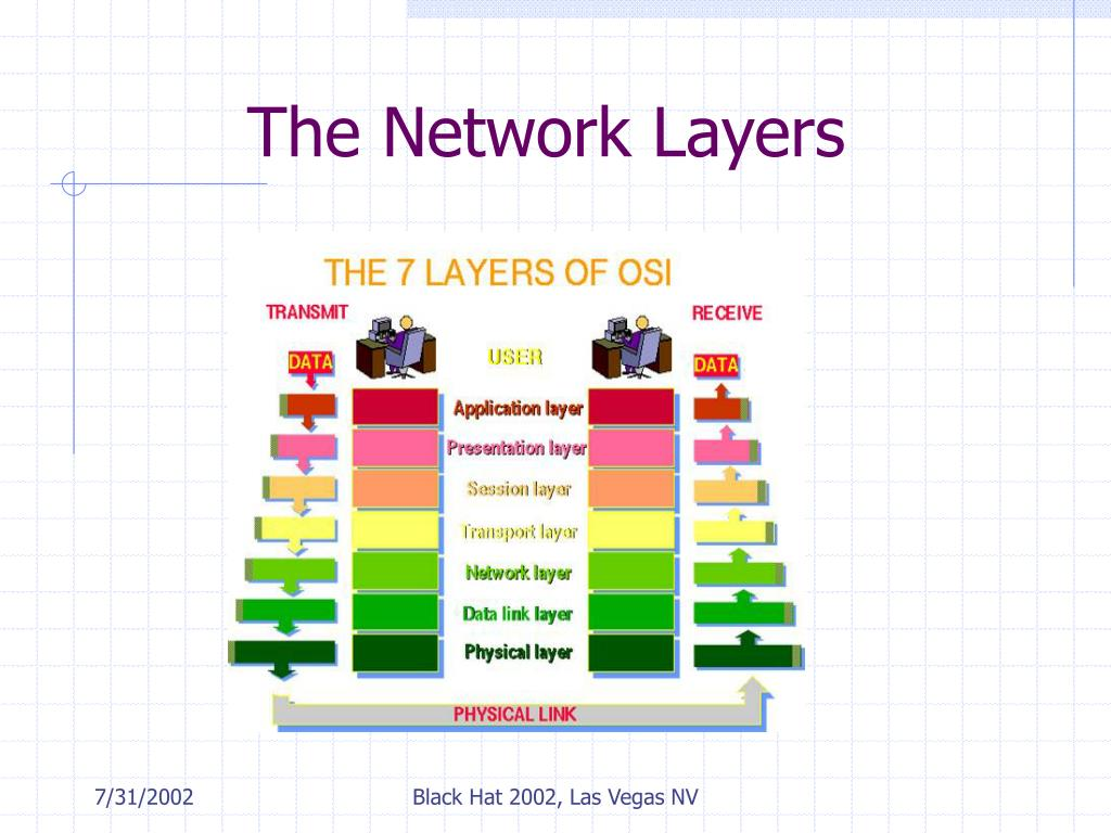 The Network Layers