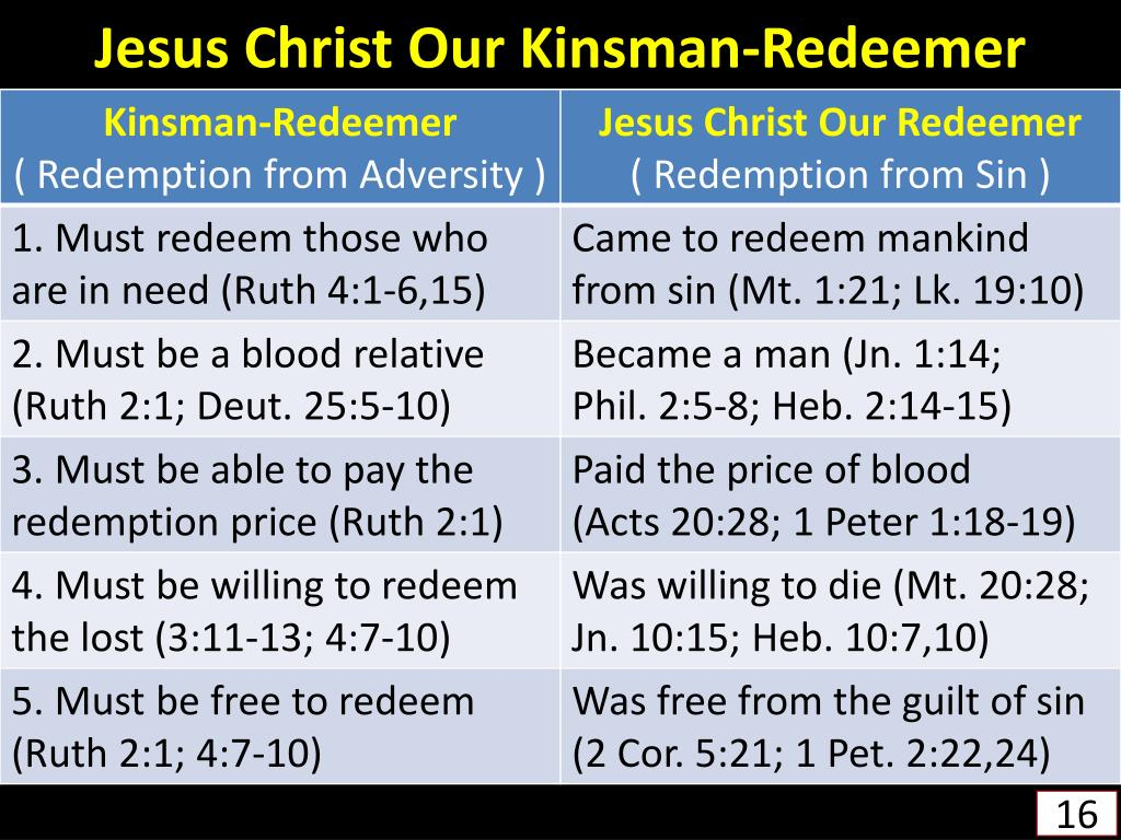 Jesus Christ Our Kinsman-Redeemer