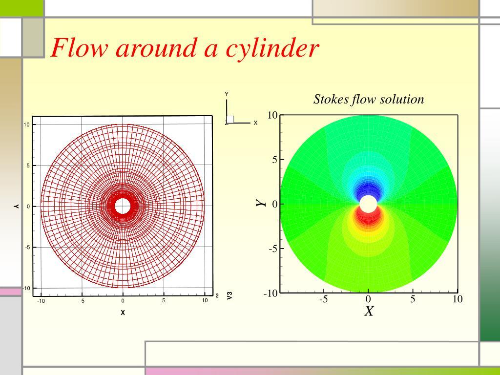 Flow around a cylinder