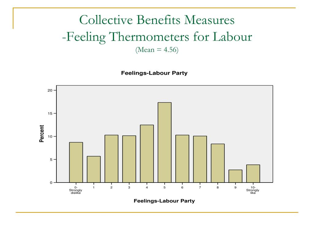 Collective Benefits Measures