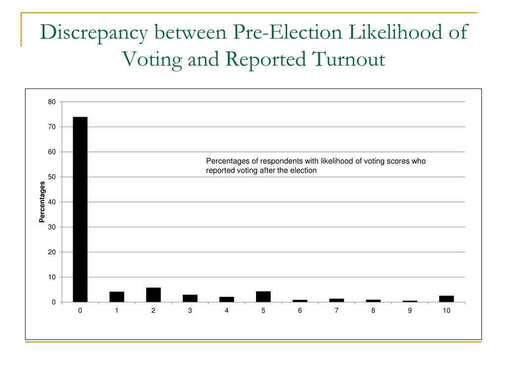 Discrepancy between Pre-Election Likelihood of Voting and Reported Turnout