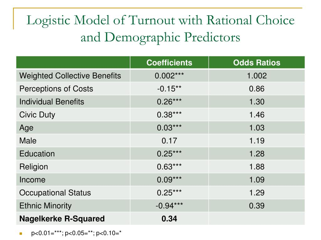 Logistic Model of Turnout with Rational Choice and Demographic Predictors