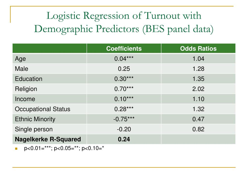 Logistic Regression of Turnout with