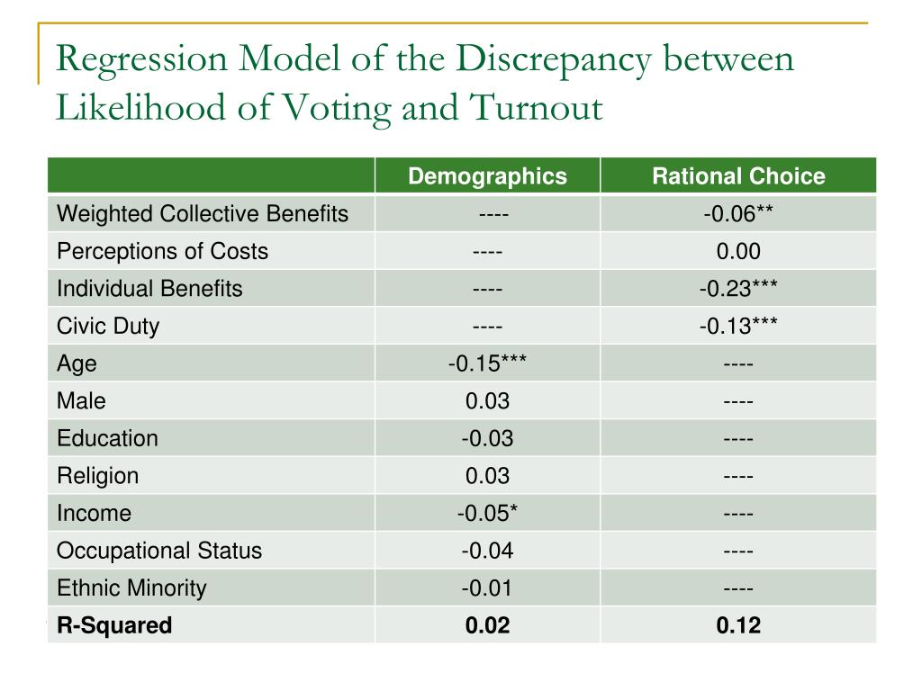 Regression Model of the Discrepancy between Likelihood of Voting and Turnout