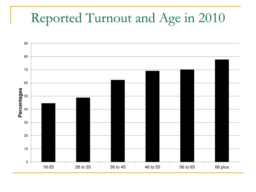 Reported Turnout and Age in 2010