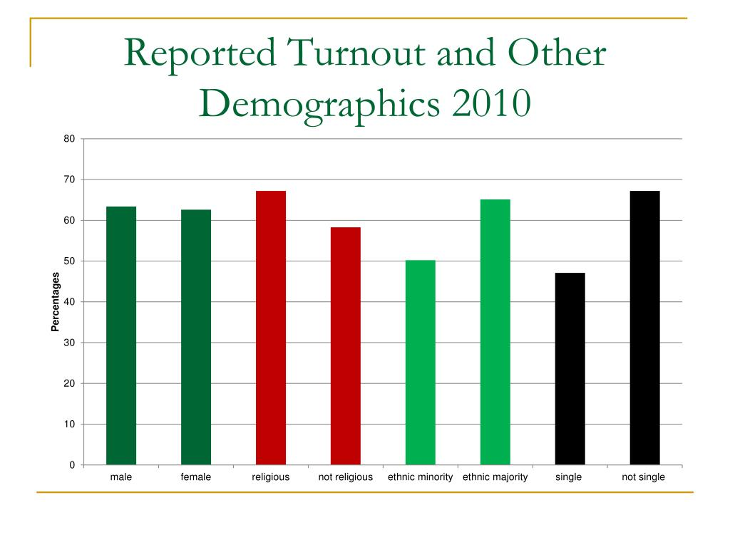 Reported Turnout and Other