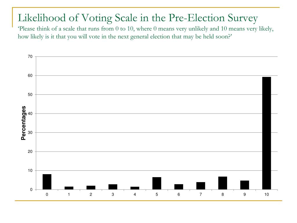 Likelihood of Voting Scale in the Pre-Election Survey