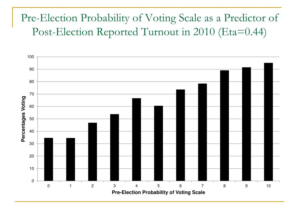 Pre-Election Probability of Voting Scale as a Predictor of Post-Election Reported Turnout in 2010 (Eta=0.44)