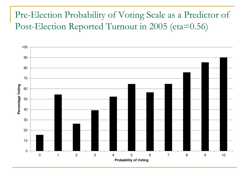 Pre-Election Probability of Voting Scale as a Predictor of Post-Election Reported Turnout in 2005 (eta=0.56)