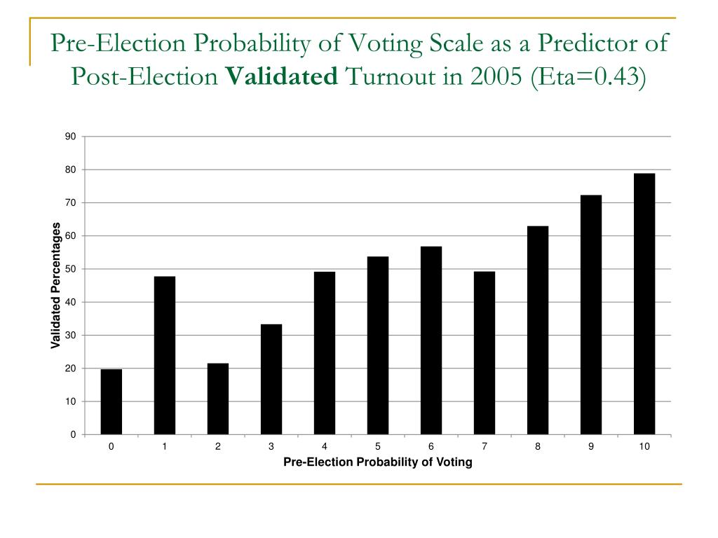 Pre-Election Probability of Voting Scale as a Predictor of Post-Election