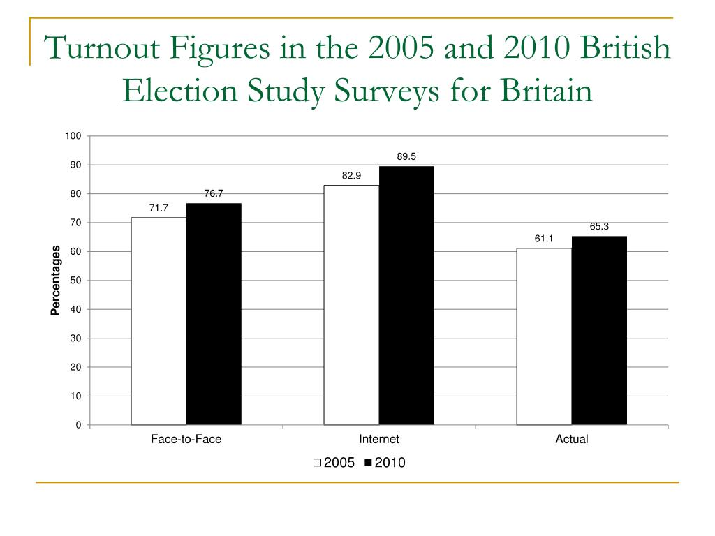 Turnout Figures in the 2005 and 2010 British Election Study Surveys for Britain