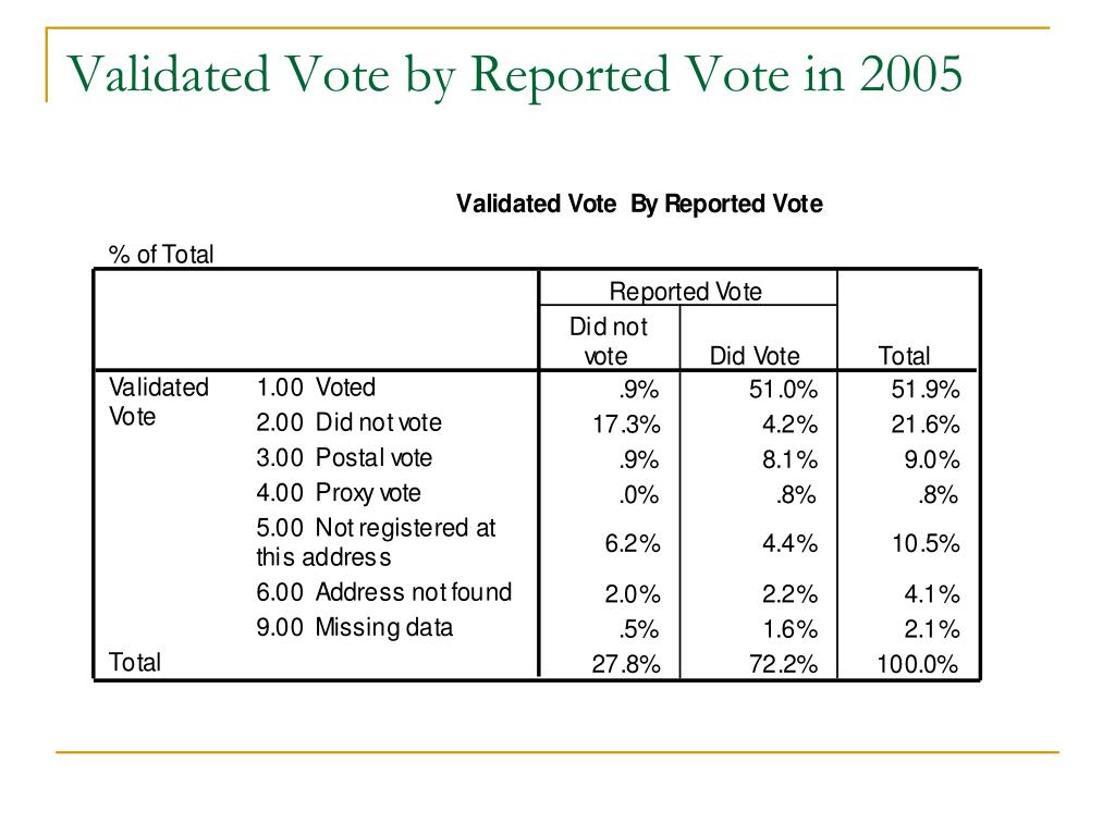 Validated Vote by Reported Vote in 2005