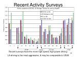 recent activity surveys