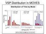 vsp distribution in moves