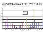 vsp distribution of ftp hwy us06
