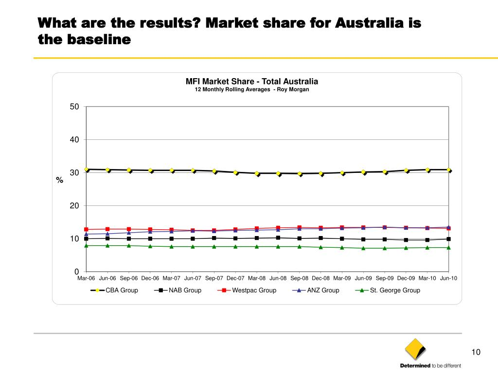 What are the results? Market share for Australia is the baseline