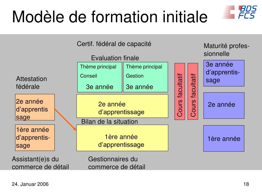 Modèle de formation initiale