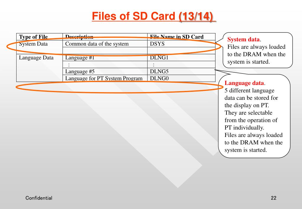Files of SD Card