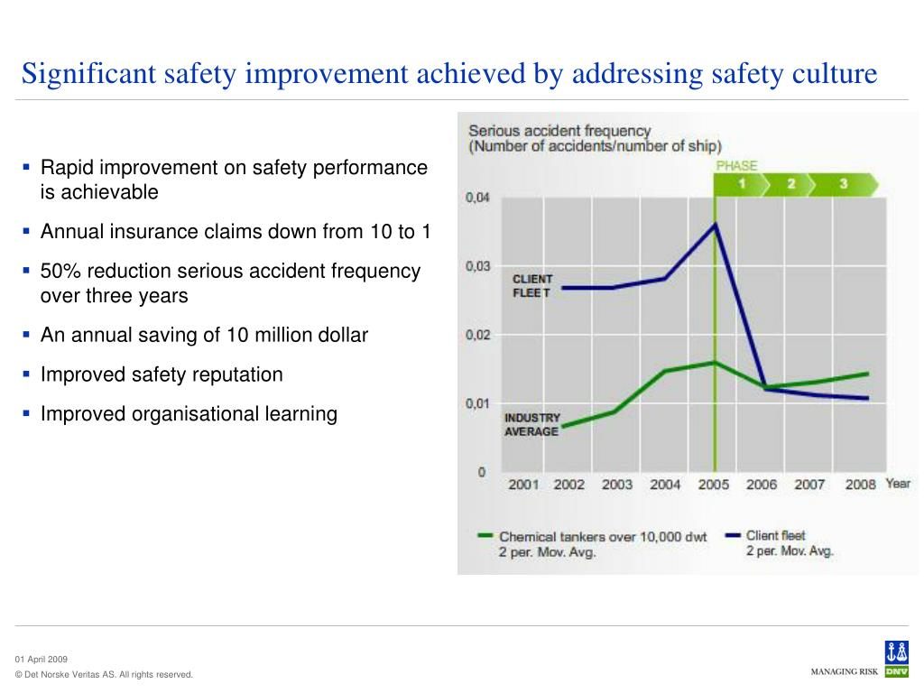 Rapid improvement on safety performance is achievable