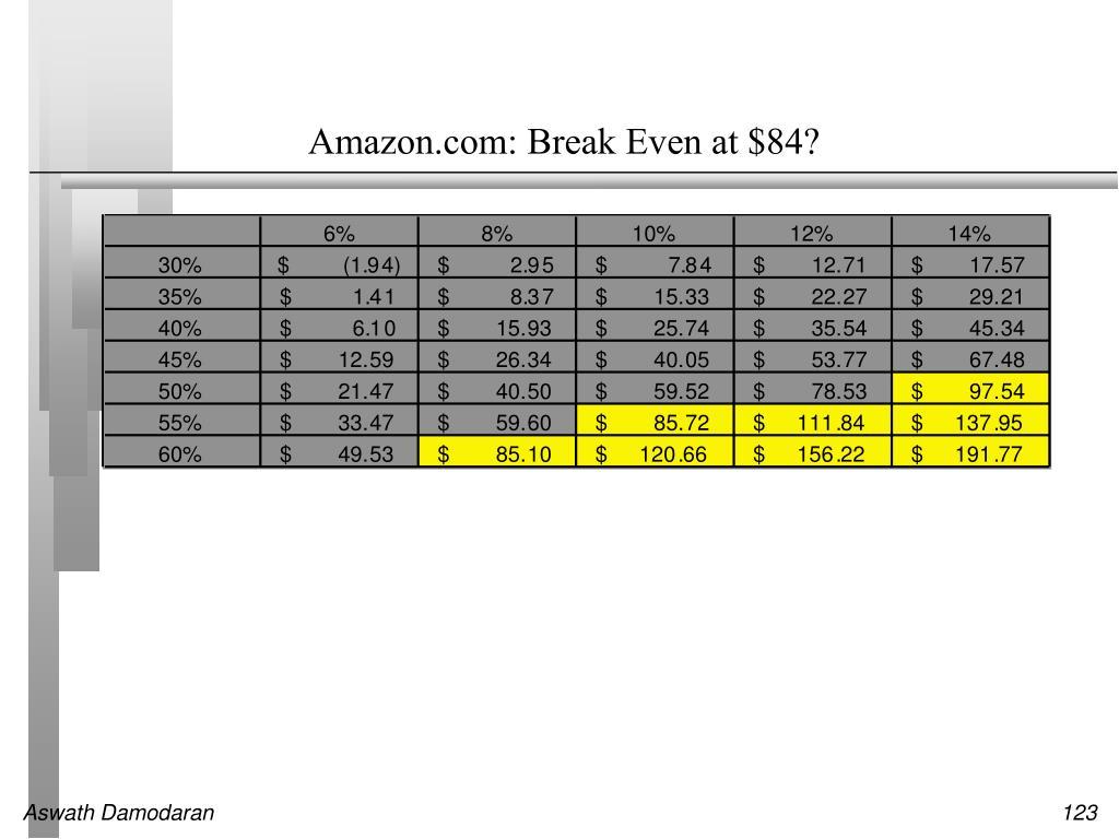 Amazon.com: Break Even at $84?