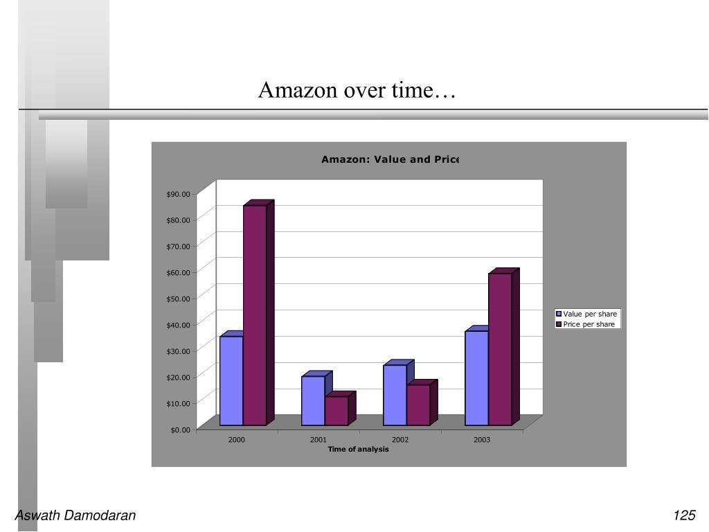 Amazon over time…