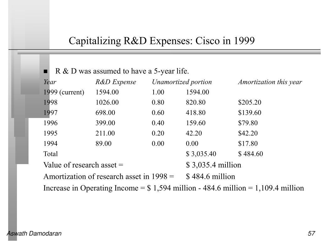 Capitalizing R&D Expenses: Cisco in 1999
