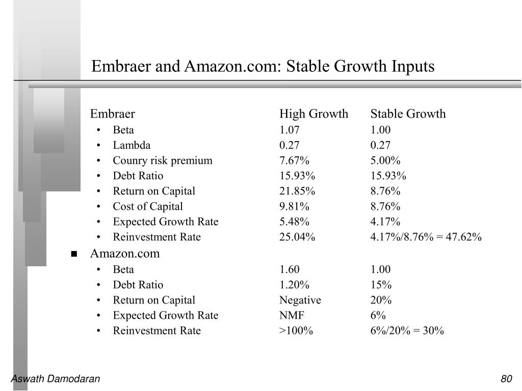 Embraer and Amazon.com: Stable Growth Inputs