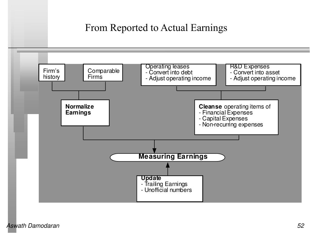 From Reported to Actual Earnings