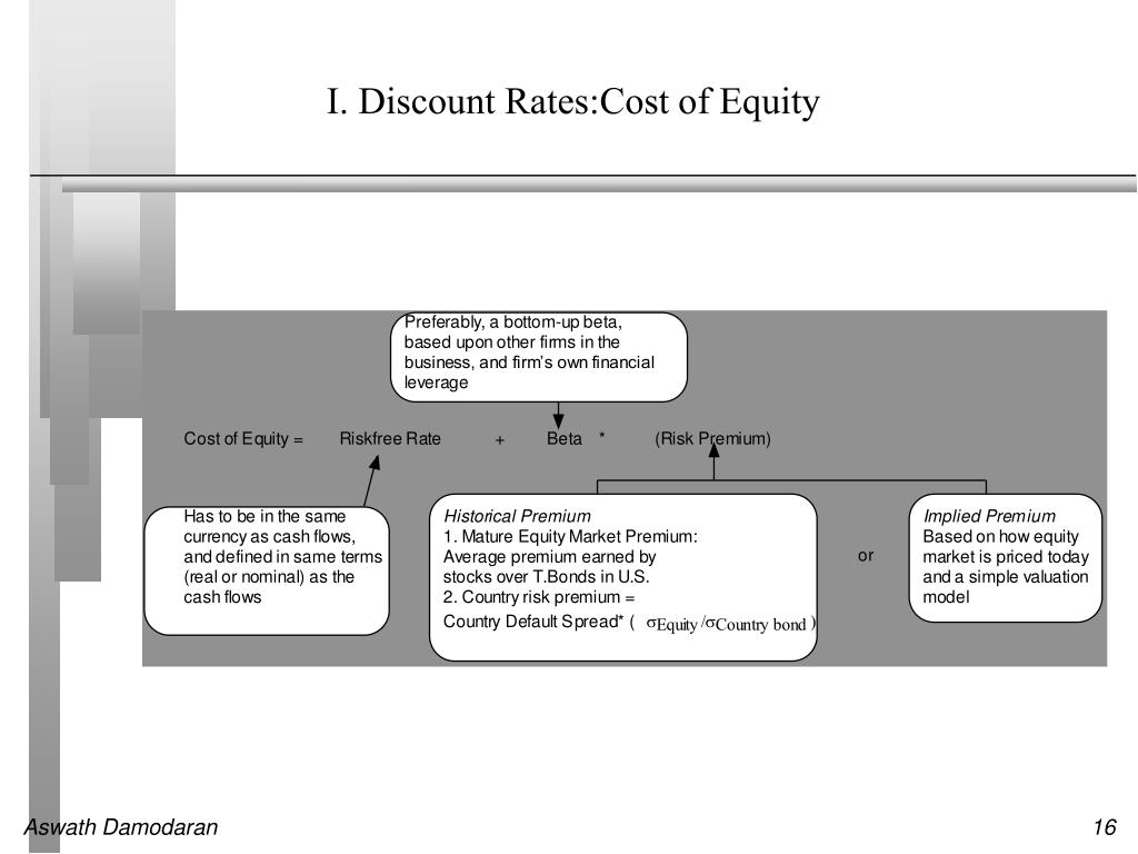 I. Discount Rates:Cost of Equity