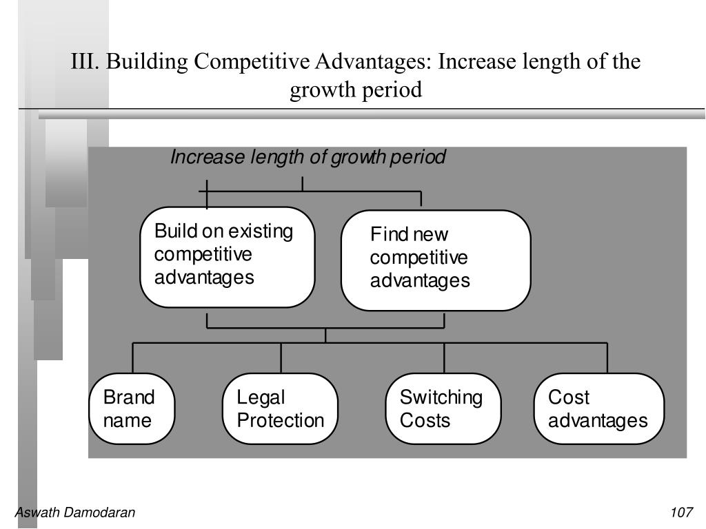 III. Building Competitive Advantages: Increase length of the growth period