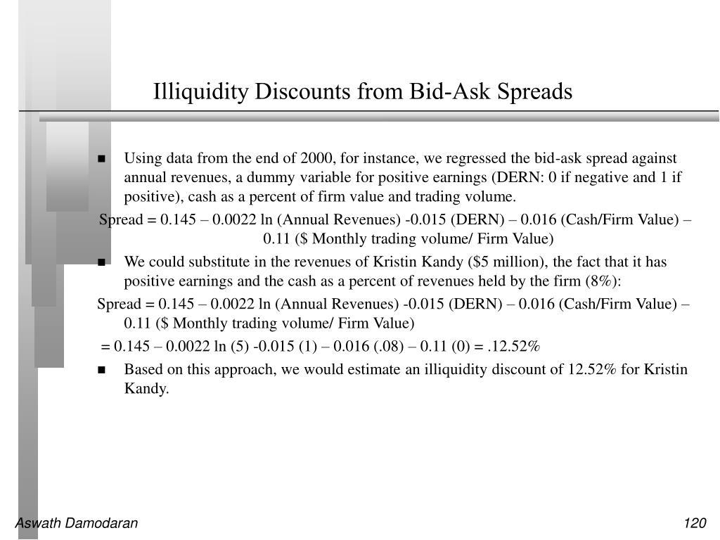 Illiquidity Discounts from Bid-Ask Spreads