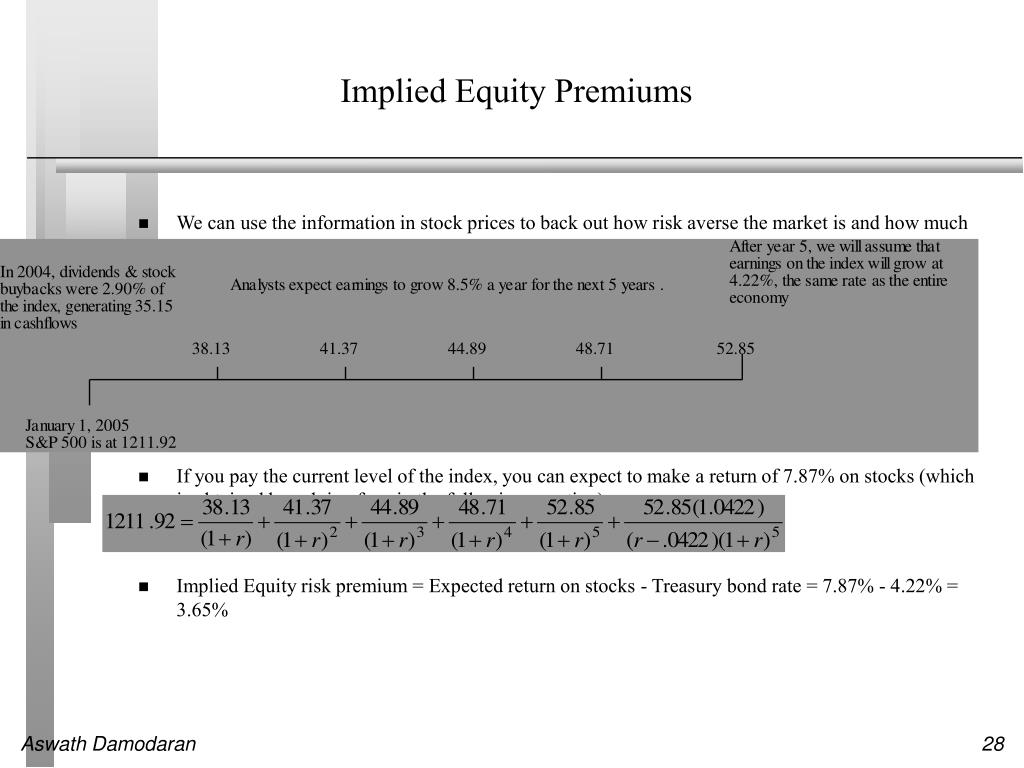 Implied Equity Premiums