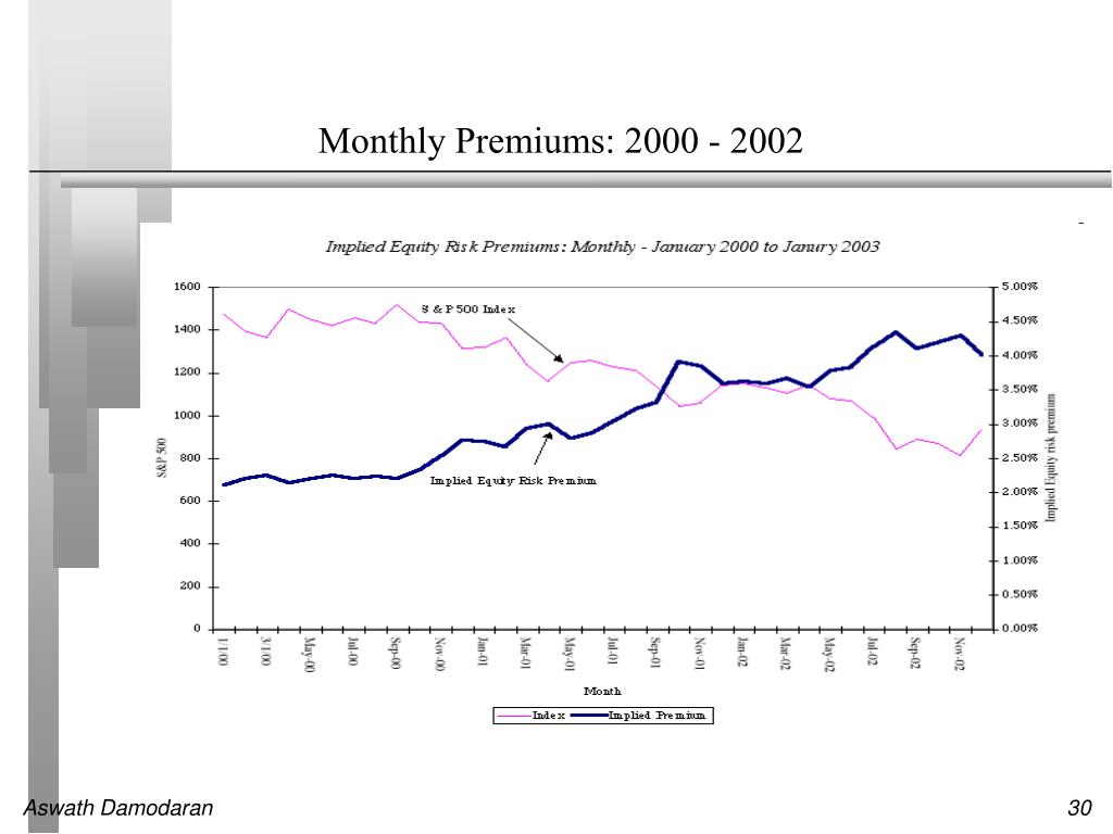 Monthly Premiums: 2000 - 2002