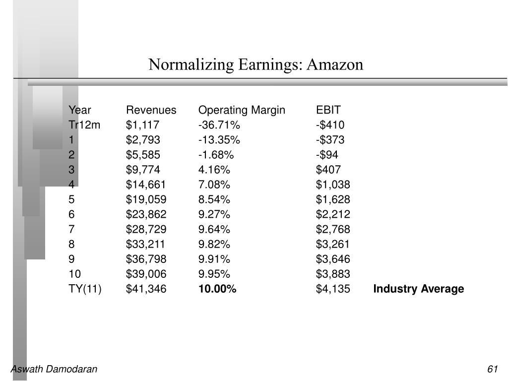 Normalizing Earnings: Amazon