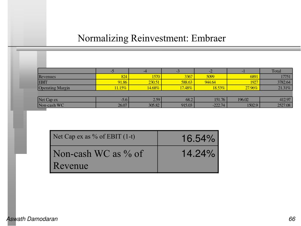 Normalizing Reinvestment: Embraer