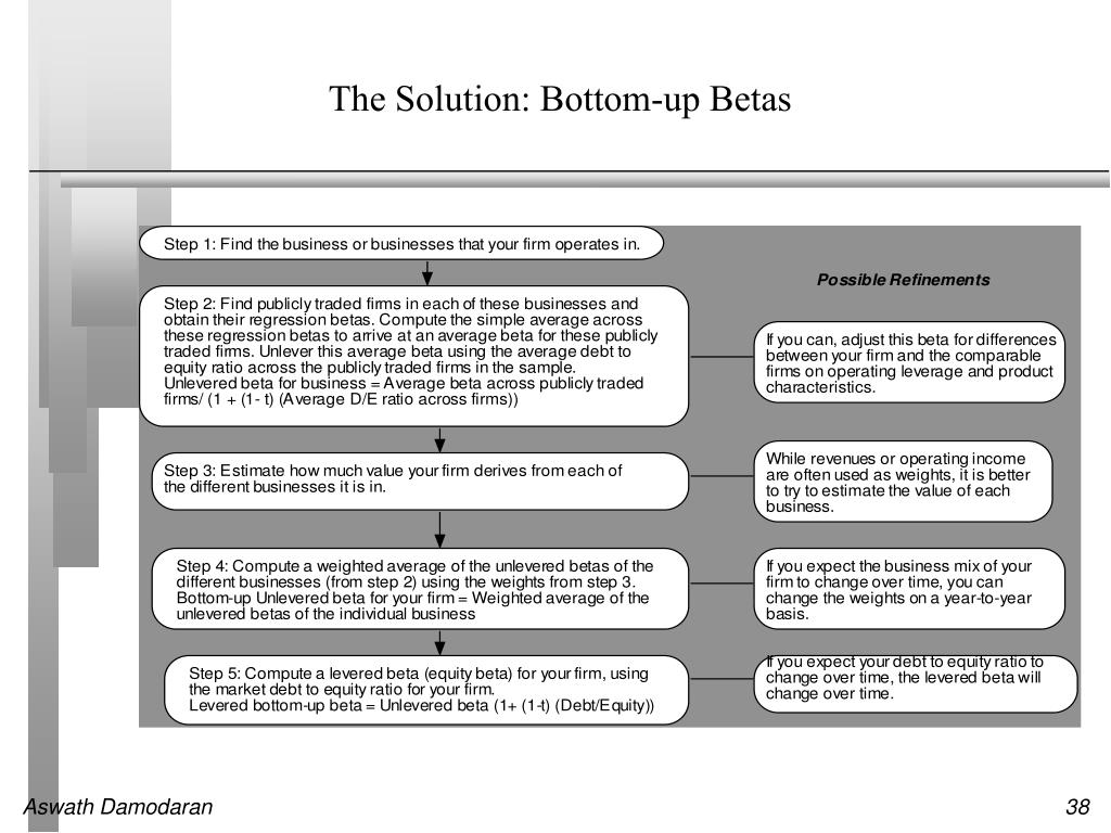 The Solution: Bottom-up Betas