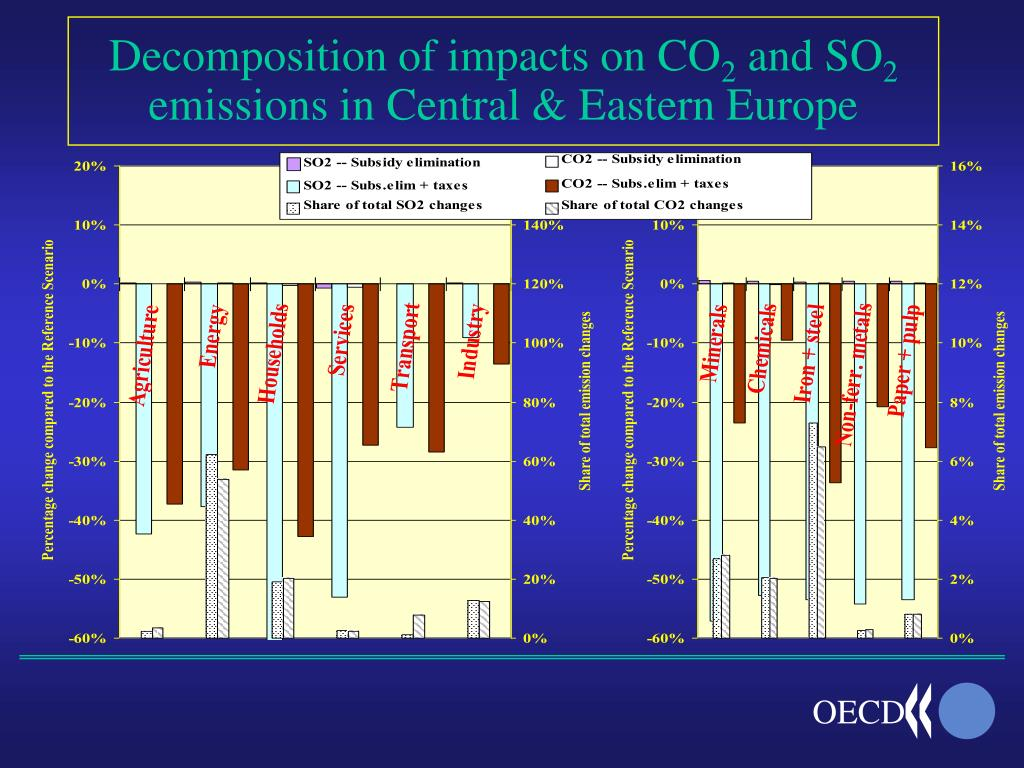 Decomposition of impacts on CO